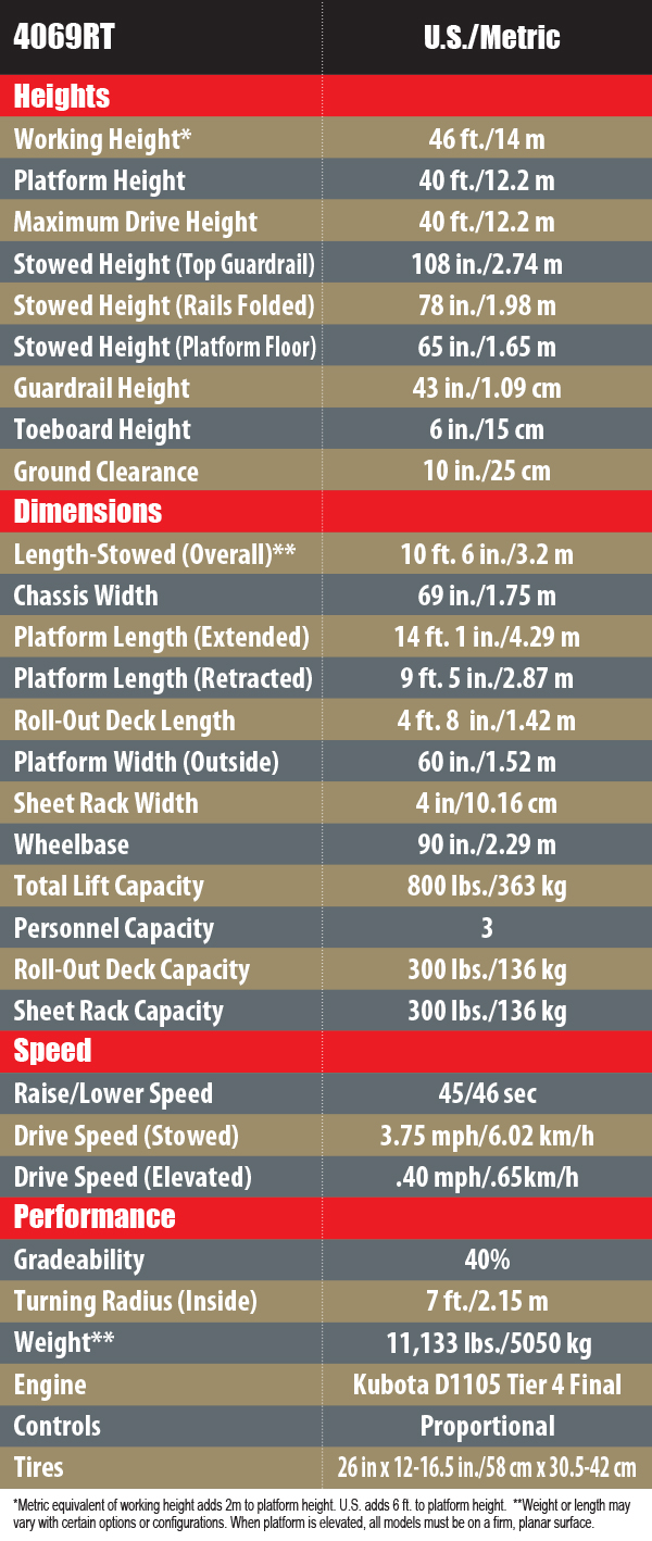 4069RT Chart