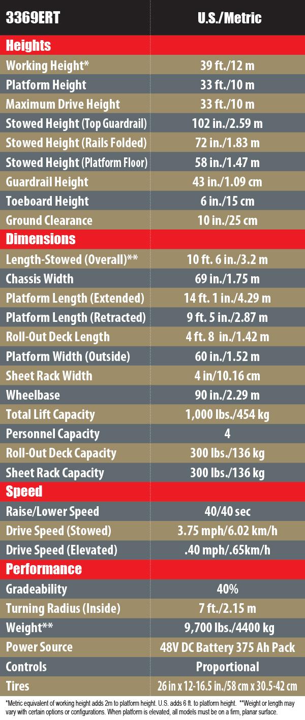 3369ES Chart