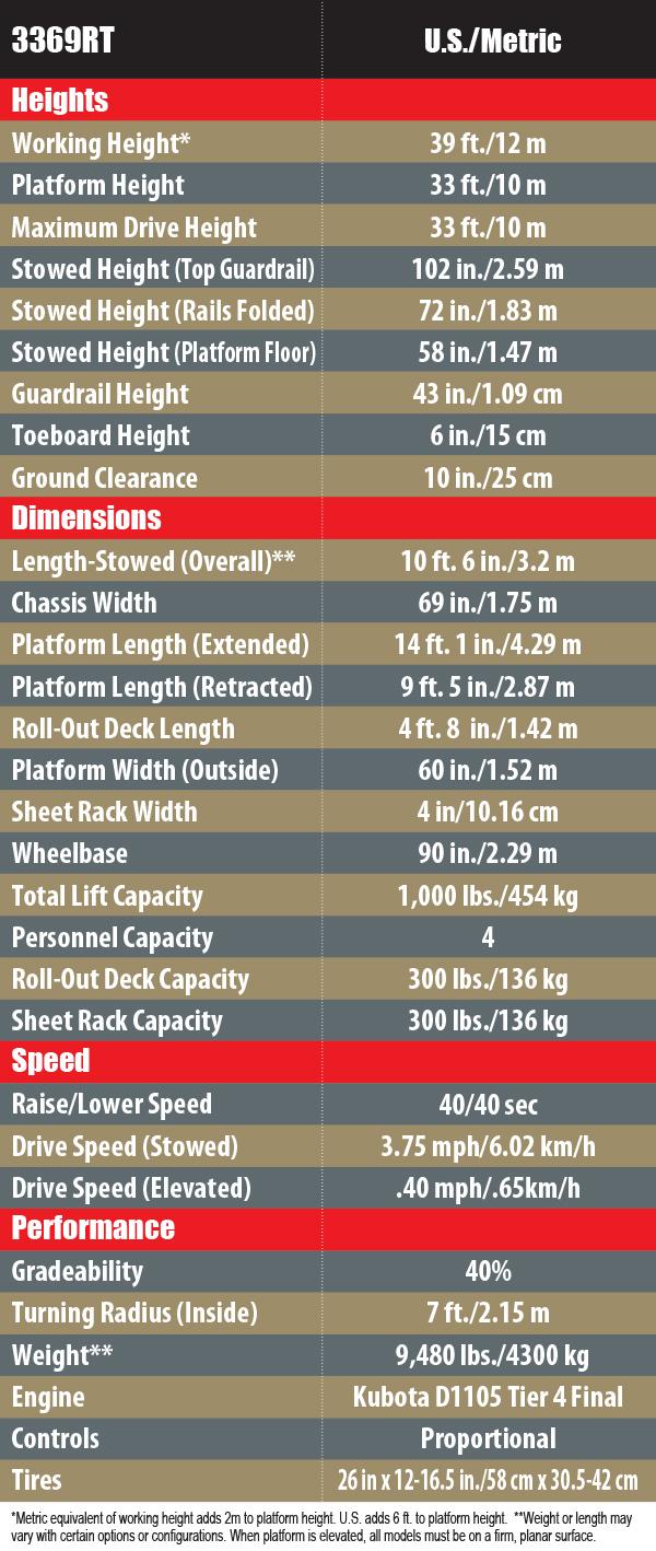 3369RT Chart