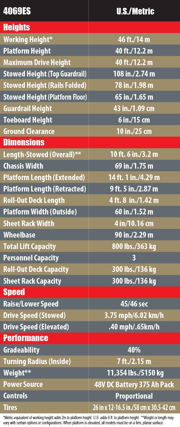 4069ERT Chart